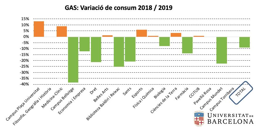 Gas: variació de consum per centre 2018-2019