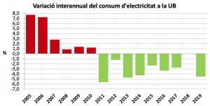 Variació interannual del consum d'electricitat 2005-2019