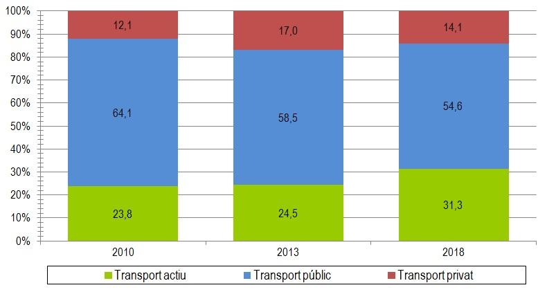 Evolució temporal de l'enquesta de mobilitat 2018 del campus diagonal dels diferents tipus de transport