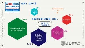 Infografia que mostra les emissions de CO2 de la UB l'any 2019 per als paràmetres inclosos a l'inventari del programa d'Acords Voluntaris de reducció de GEH
