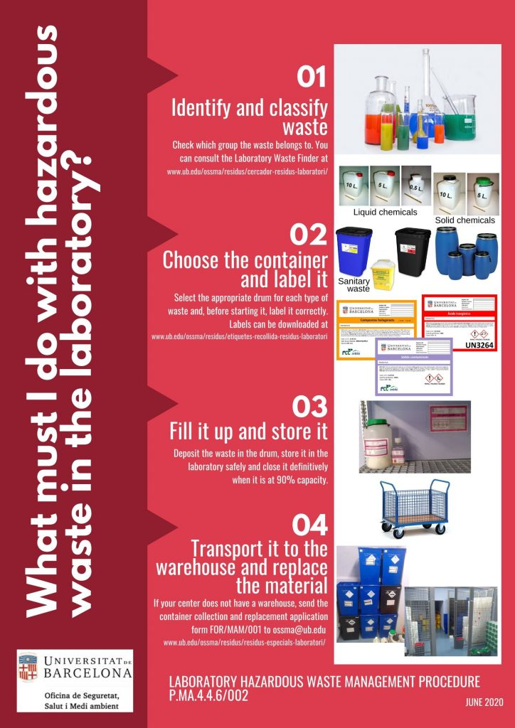 Poster: What must I do with hazardous waste in the laboratory?