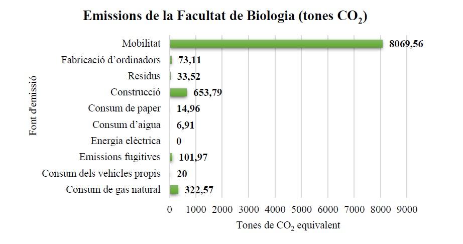 Emissions de CO2 a la Facultat de Biologia 2019