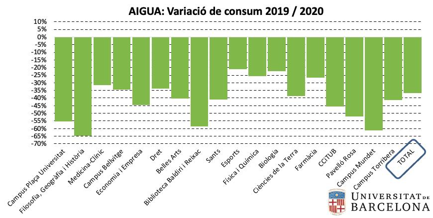 Aigua: variació de consum per centre 2019-2020