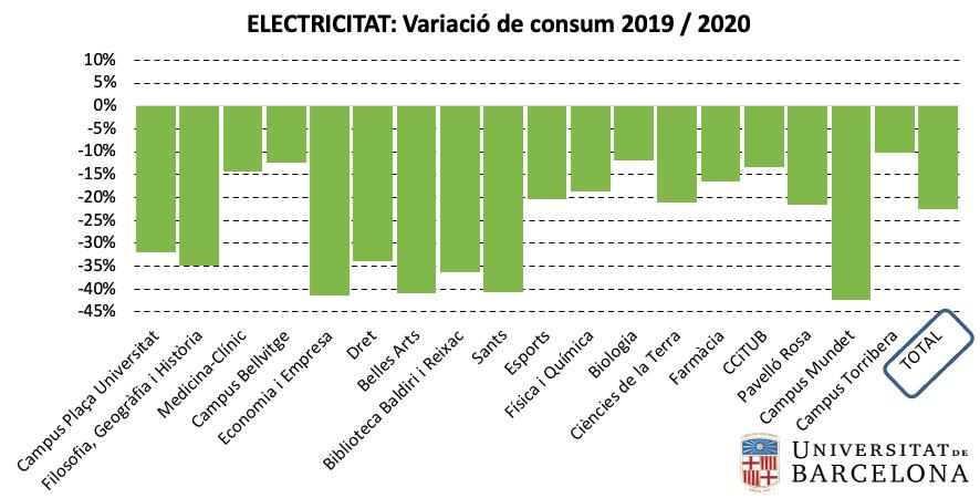 Electricitat: variació de consum per centre 2019-2020