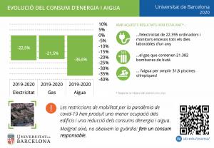 Resum evolució del consums d'energia i aigua a la UB l'any 2020