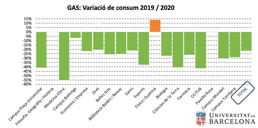 Gas: variació de consum per centre 2019-2020