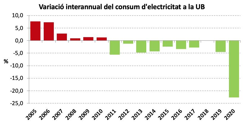 Variació interannual del consum d'electricitat 2005-2020