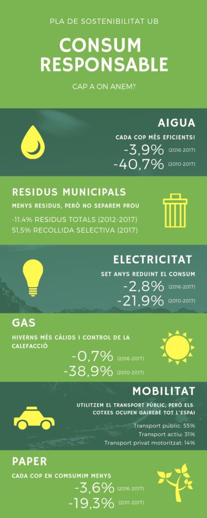 Principals resultats d'evolució dels consums a la UB entre els anys 2016 i 2017