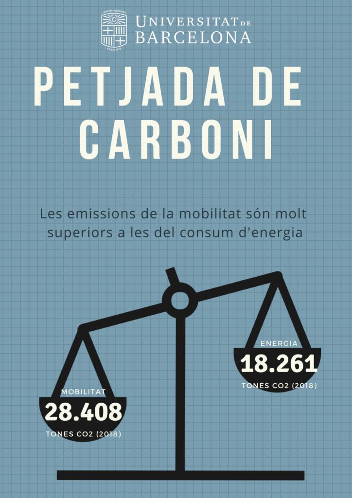 Petjada de carboni de l'energia i la mobilitat a la UB l'any 2018