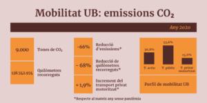 Impacte de la mobilitat UB l'any 2020