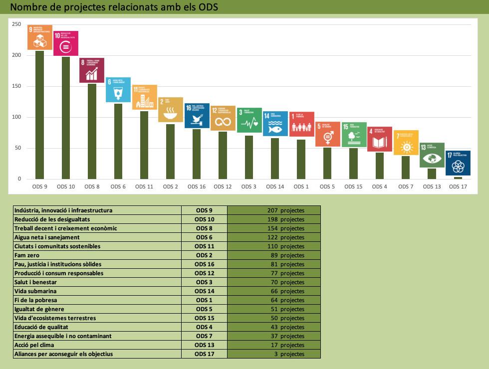 Nombre de projectes de recerca a la UB l'any 2017 identificats per cadascun dels 17 ODS