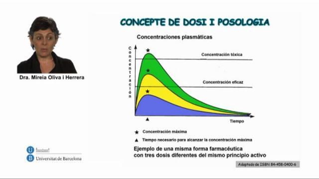 Concepte de Dosi. Eficàcia, Seguretat i Estabilitat de medicaments