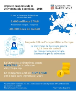 "The Second report ""Economic contribution of the LERU universities"", created with data from 2016, by the independent consultancy BiGGAR Economics at the request of the League of European Research Universities (LERU) has been published.."