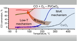 CO conversion to CO2 over the new catalysts is very efficient already below 0ºC